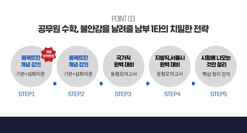 POINT03 공무원 수학, 불안감을 날려줄 남부 1타의 치밀한 전략