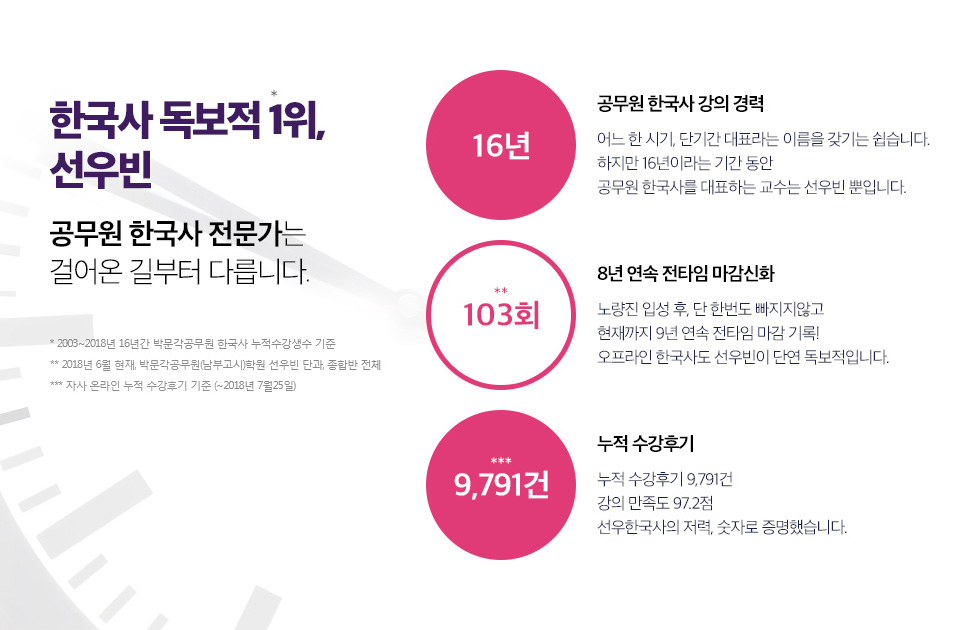 한국사 독보적 1위, 선우빈