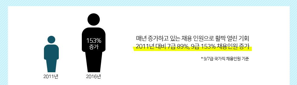 2011년 대비 7급 895, 9급 153% 채용인원 증가
